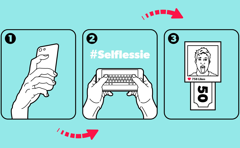 selflessie_diagram